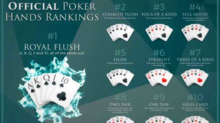 Poker Hands Their Types And Ranking Explained For Beginners Texas Holdem Poker